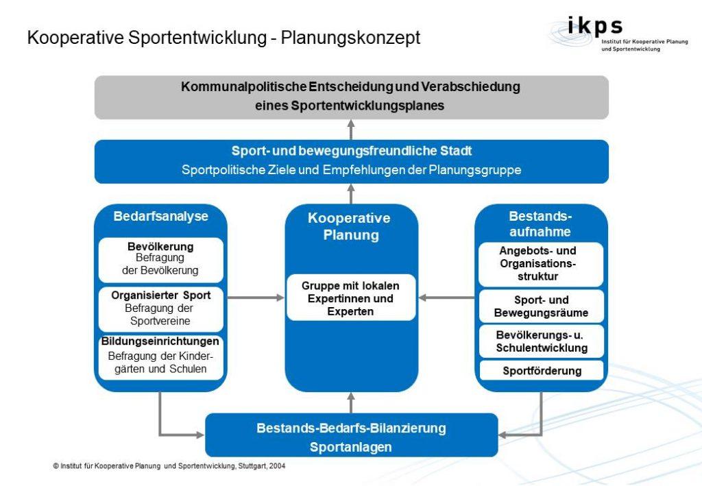Sportentwicklungsplanung - idealtypische Herangehensweise